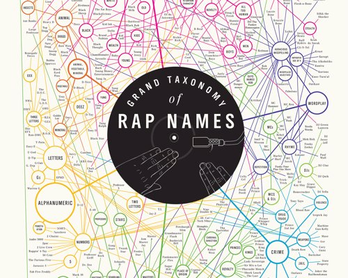 Grand Taxonomy of Rap Names - Art Print charting 282 sobriquets from the world of rap music, arranged according to semantics.